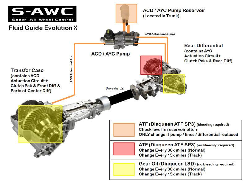 RA/EVO Rear Diff ATF SP3 drain - ClubCJ - The CJ Lancer Club