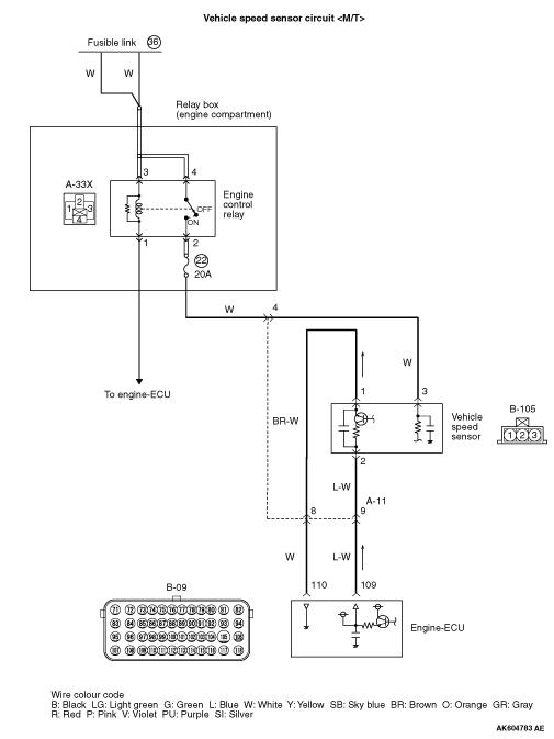 Code No  P0500: Vehicle Speed Sensor System <M/T>